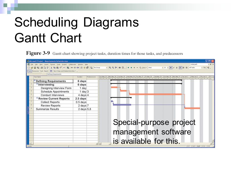 Scheduling Diagrams Gantt Chart Special-purpose project management software is available for this.