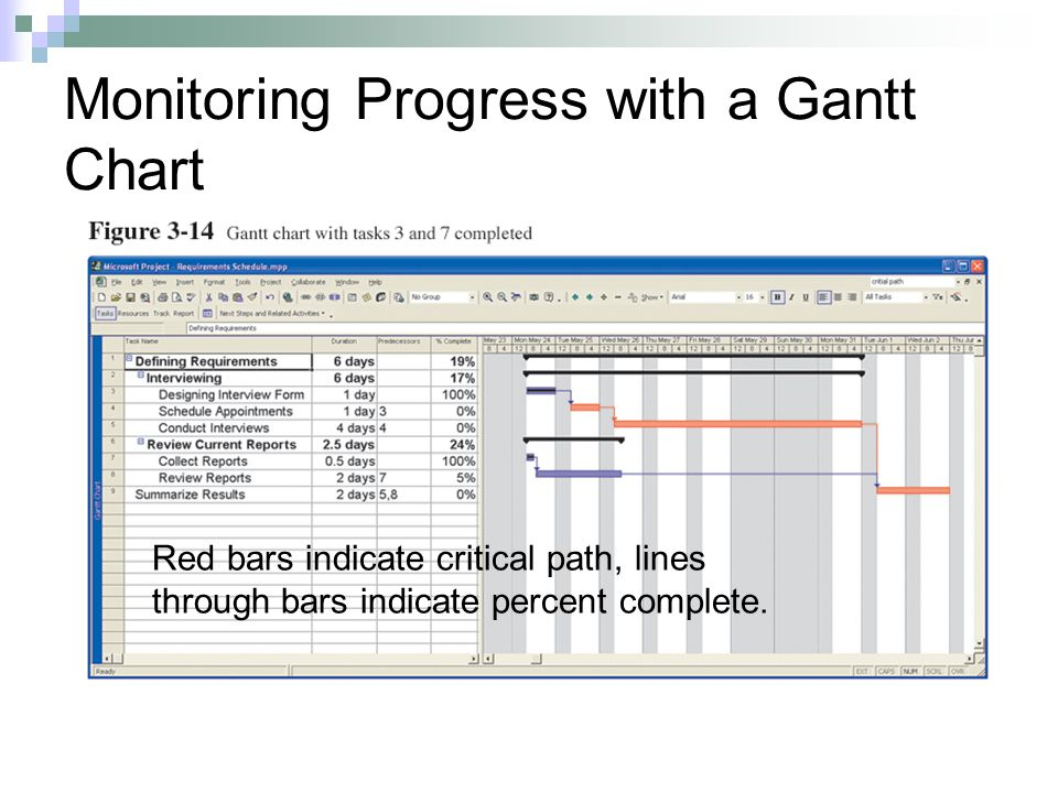 Monitoring Progress with a Gantt Chart Red bars indicate critical path, lines through bars indicate percent complete.
