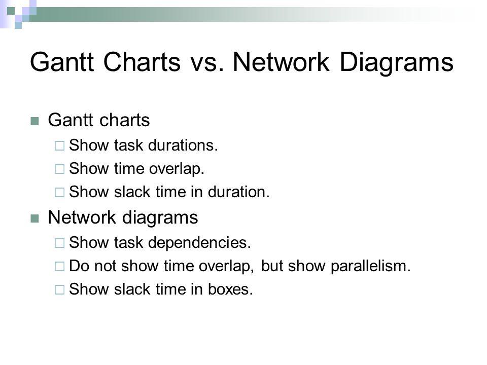 Gantt Charts vs. Network Diagrams Gantt charts  Show task durations.  Show time overlap.  Show slack time in duration. Network diagrams  Show task