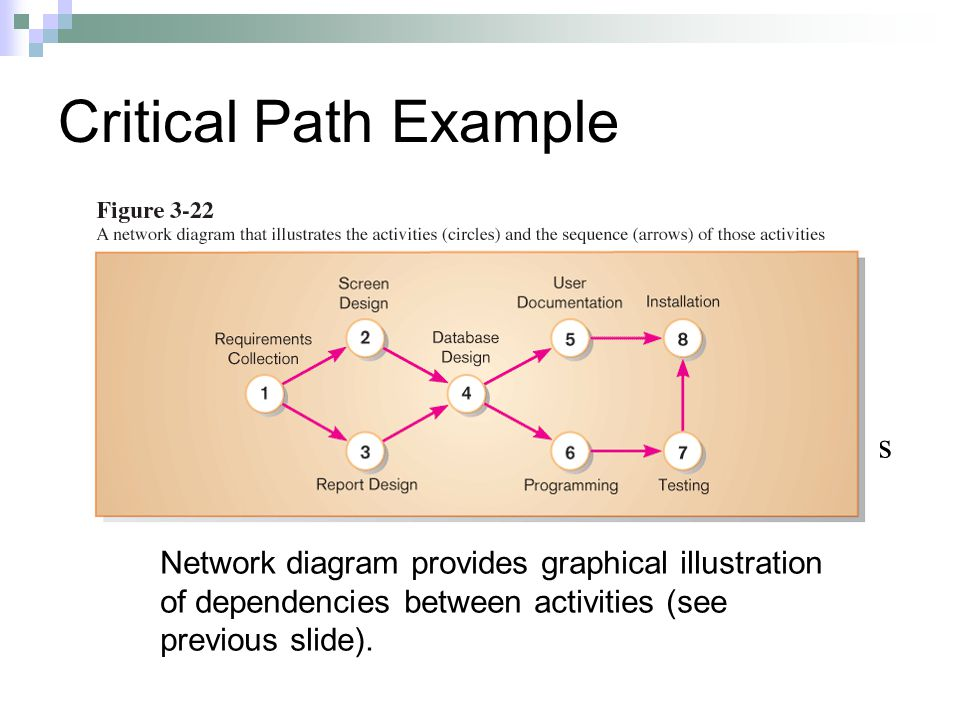 Network diagram provides graphical illustration of dependencies between activities (see previous slide).