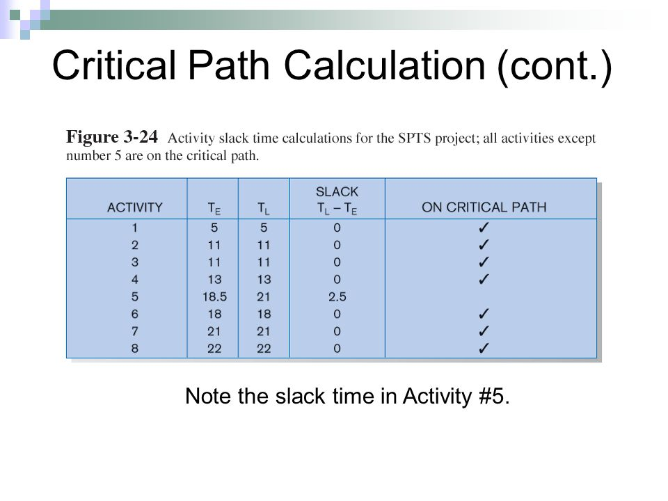 Critical Path Calculation (cont.) Note the slack time in Activity #5.