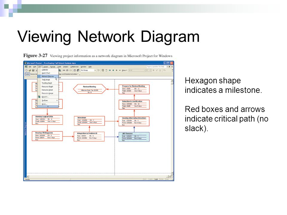 Viewing Network Diagram Hexagon shape indicates a milestone.