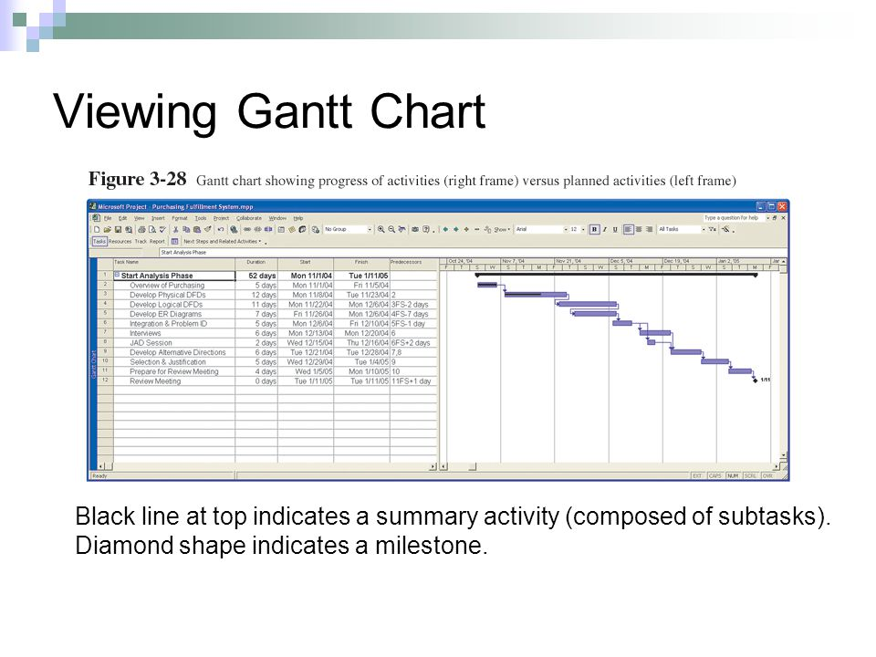 Viewing Gantt Chart Black line at top indicates a summary activity (composed of subtasks).