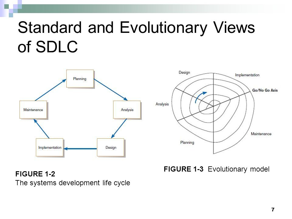 7 Standard and Evolutionary Views of SDLC FIGURE 1-3 Evolutionary model FIGURE 1-2 The systems development life cycle