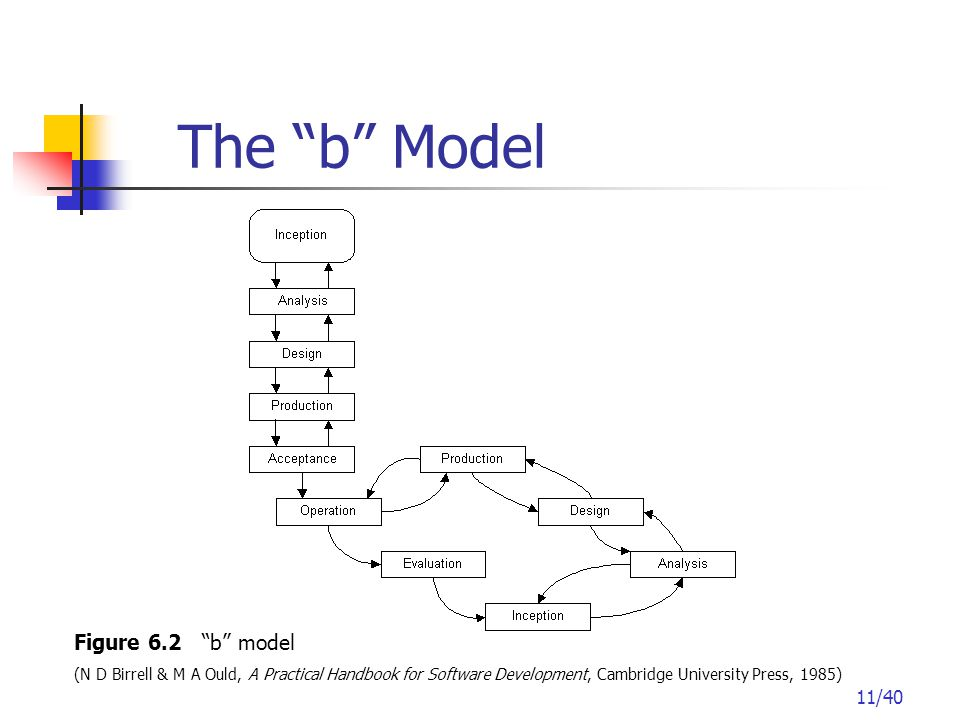 11/40 The b Model Figure 6.2 b model (N D Birrell & M A Ould, A Practical Handbook for Software Development, Cambridge University Press, 1985)