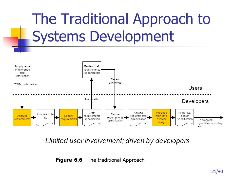21/40 The Traditional Approach to Systems Development Figure 6.6 The traditional Approach