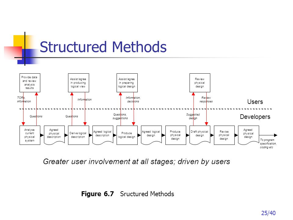 25/40 Structured Methods Figure 6.7 Sructured Methods
