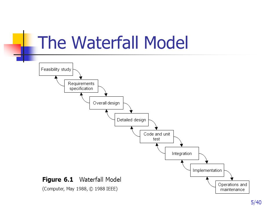 6/40 The Waterfall Model Each stage is divided into two parts: the first part covers the actual work carried out in the stage and the second part covers the verification and validation of that work.