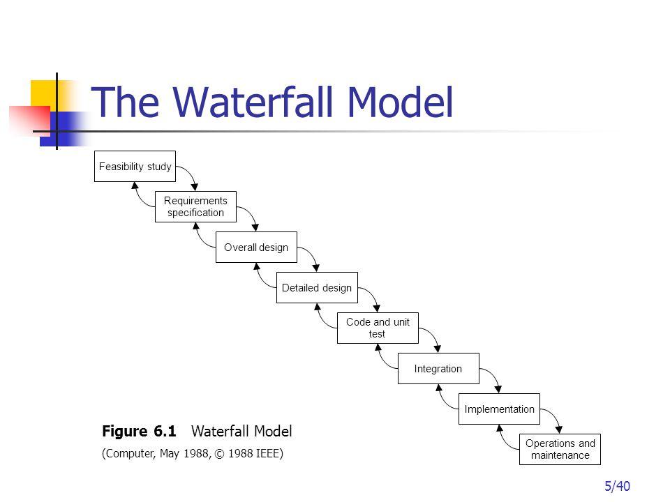 16/40 Incremental Model Figure 6.4 Incremental Model
