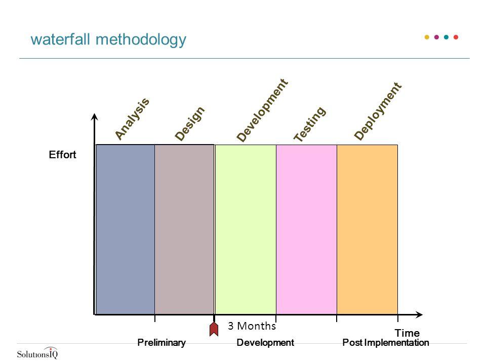 Effort Analysis Design Development Testing Deployment Time Preliminary Development Post Implementation waterfall methodology 3 Months