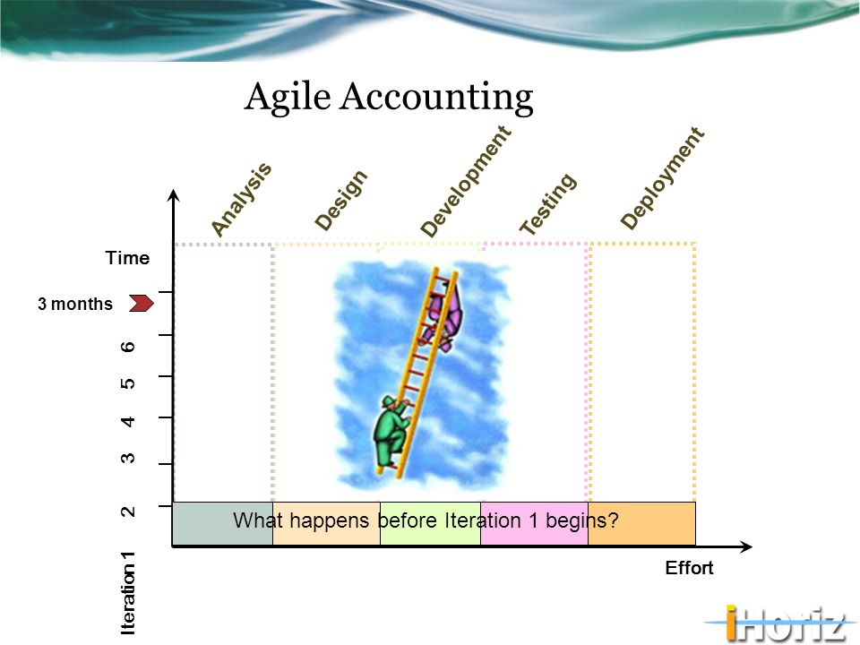 Effort Time Analysis Development Testing Deployment Iteration 1 2 3 4 5 6 Agile Accounting Design 3 months What happens before Iteration 1 begins?