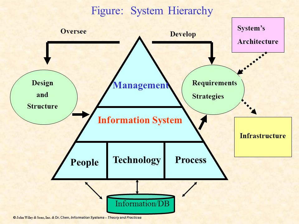 Dr. Chen, Information Systems – Theory and Practices  John Wiley & Sons, Inc. & Dr. Chen, Information Systems – Theory and Practices Figure: System