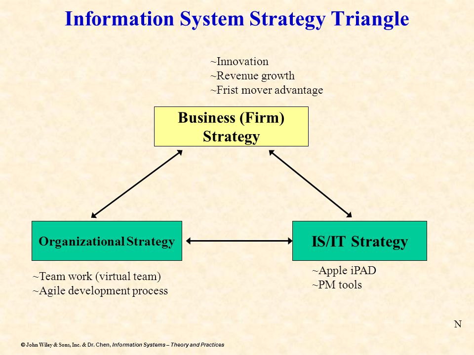 Dr. Chen, Information Systems – Theory and Practices  John Wiley & Sons, Inc. & Dr. Chen, Information Systems – Theory and Practices Information Sys