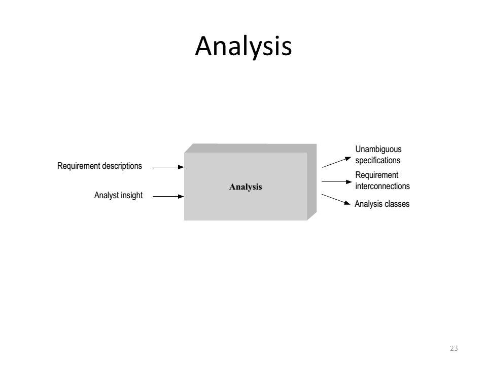 Analysis 23