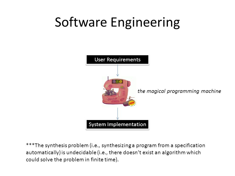 Software Engineering User Requirements System Implementation the magical programming machine ***The synthesis problem (i.e., synthesizing a program from a specification automatically) is undecidable (i.e., there doesn't exist an algorithm which could solve the problem in finite time).