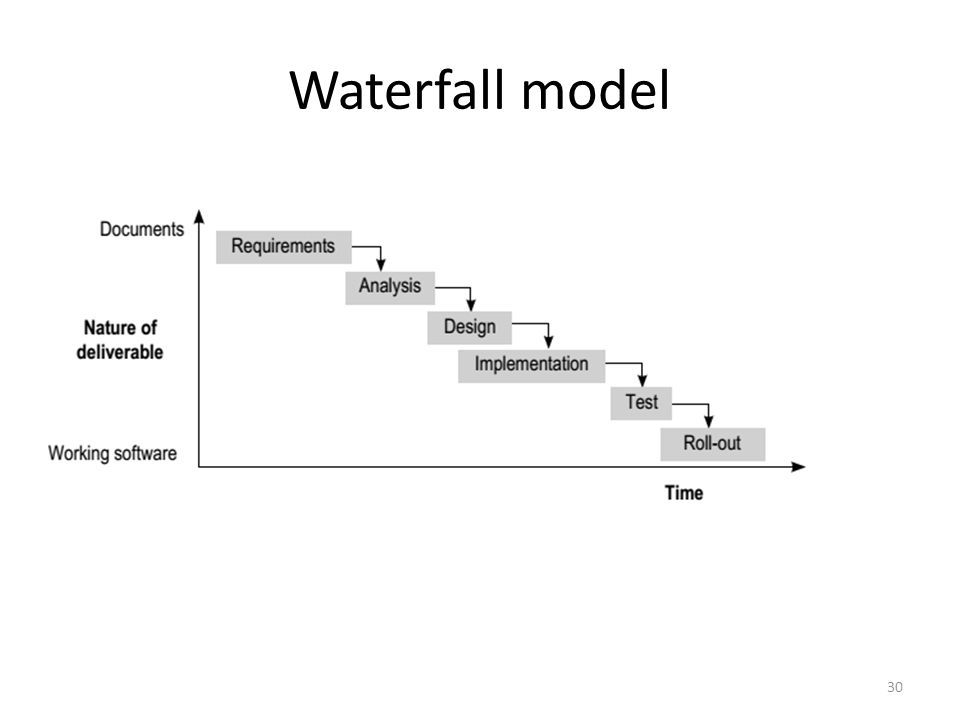 Waterfall model 30