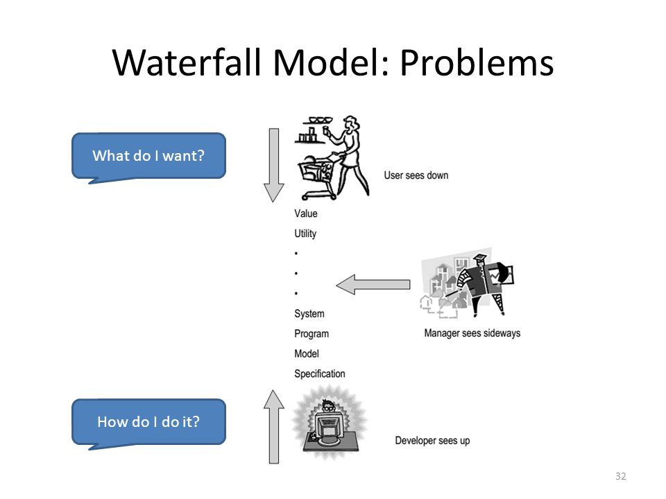 Waterfall Model: Problems 32 What do I want? How do I do it?