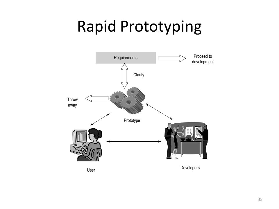 Rapid Prototyping 35