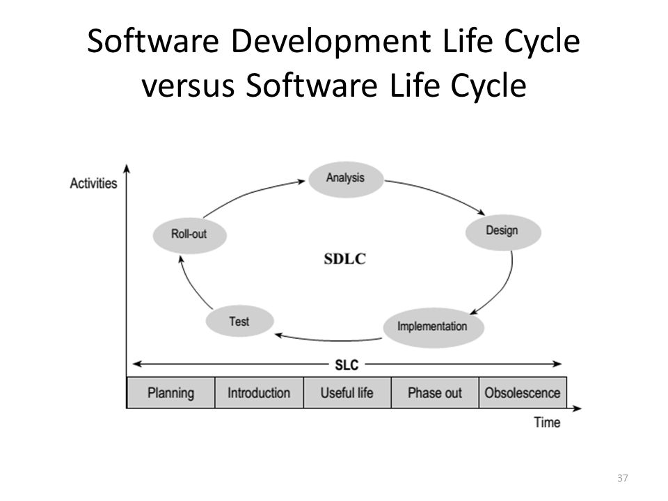 Software Development Life Cycle versus Software Life Cycle 37