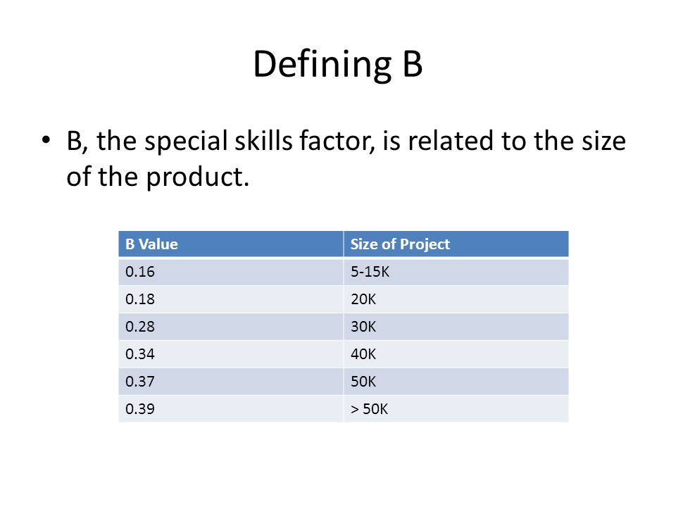 Defining B B, the special skills factor, is related to the size of the product. B ValueSize of Project 0.165-15K 0.1820K 0.2830K 0.3440K 0.3750K 0.39>