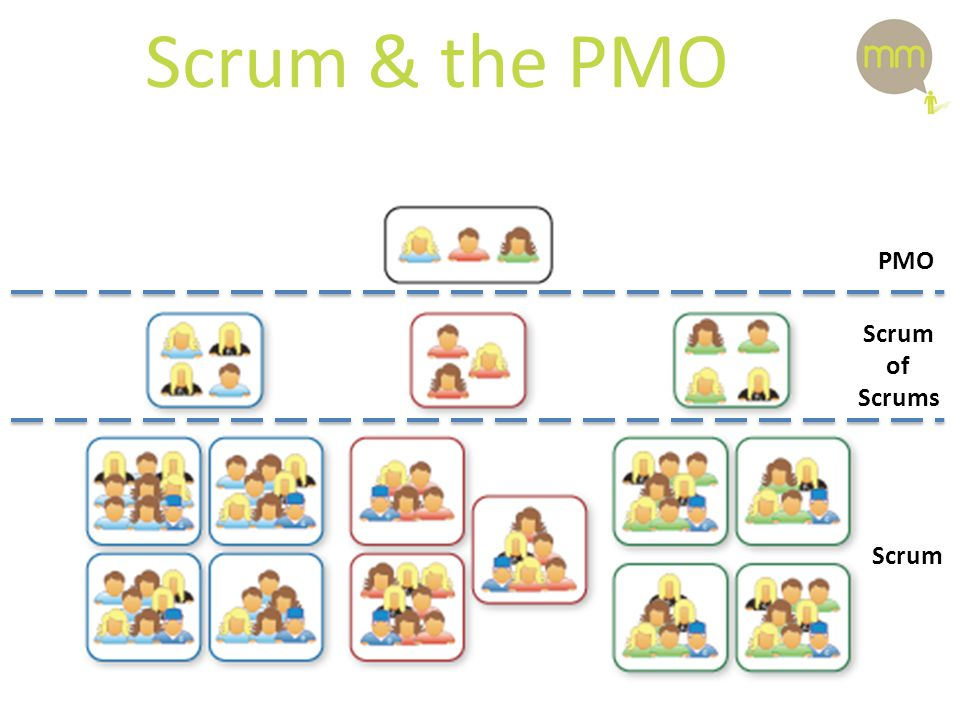 Scrum & the PMO PMO Scrum of Scrums