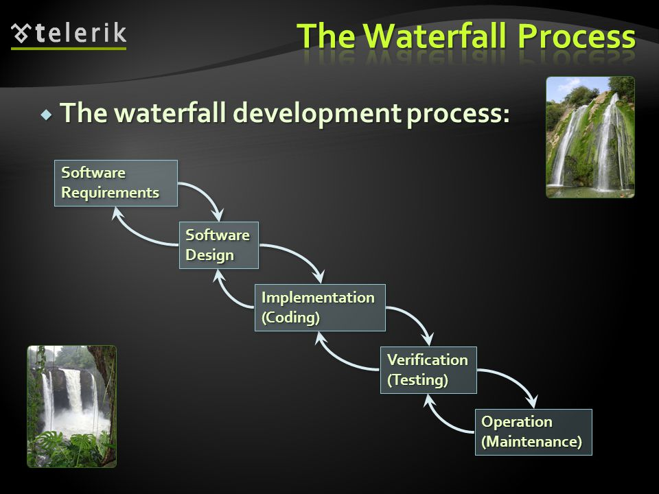  The waterfall development process: SoftwareRequirementsSoftwareRequirements SoftwareDesignSoftwareDesign Implementation(Coding)Implementation(Coding