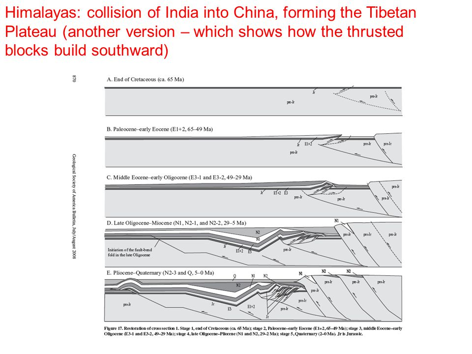 Himalayas: collision of India into China, forming the Tibetan Plateau (another version – which shows how the thrusted blocks build southward)