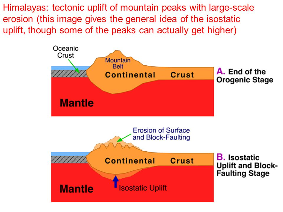 Himalayas: tectonic uplift of mountain peaks with large-scale erosion (this image gives the general idea of the isostatic uplift, though some of the peaks can actually get higher)