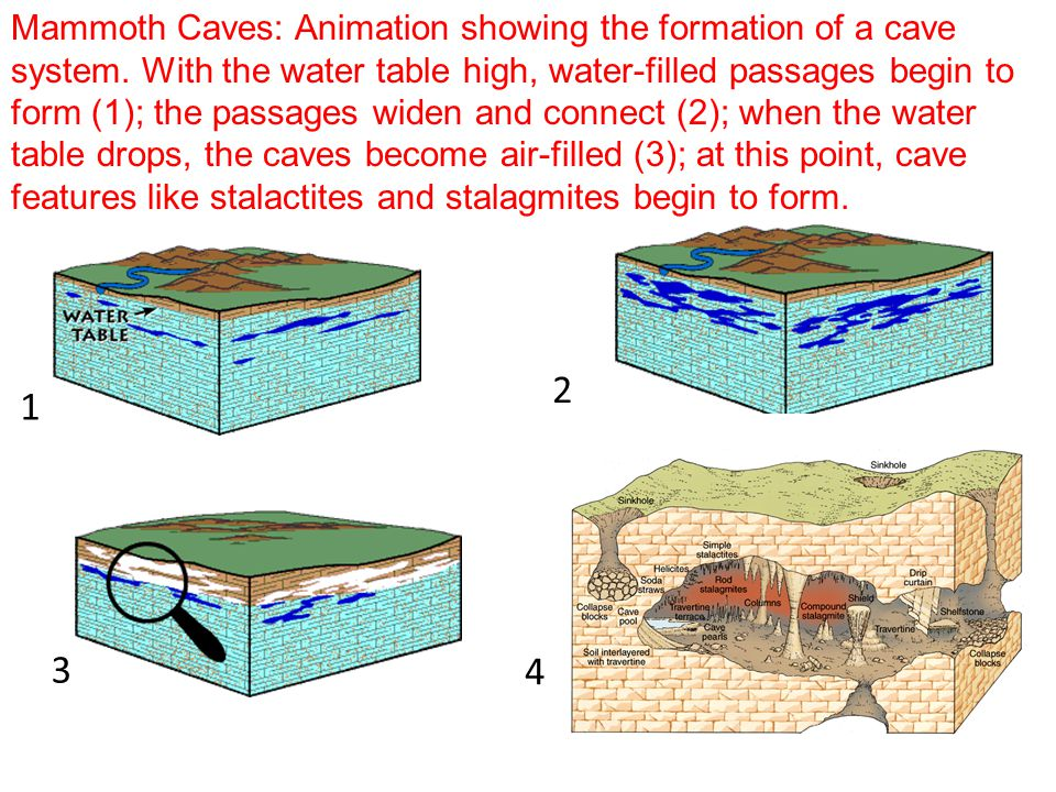 Mammoth Caves: Animation showing the formation of a cave system.