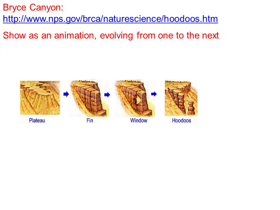 Bryce Canyon: http://www.nps.gov/brca/naturescience/hoodoos.htm http://www.nps.gov/brca/naturescience/hoodoos.htm Show as an animation, evolving from one to the next