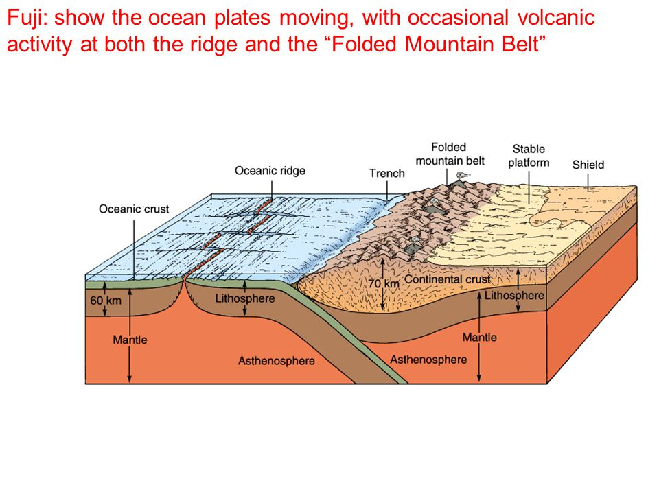 Fuji: Show an animation of the plates moving, from as far back as possible (750 million years?) to the present.
