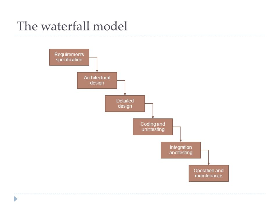 The waterfall model Requirements specification Architectural design Detailed design Coding and unit testing Integration and testing Operation and main