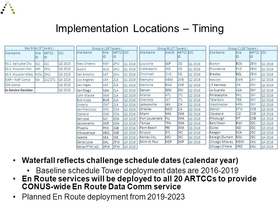 Implementation Locations – Timing Key Sites (3 Towers ) Group A (19 Towers )Group B (17 Towers )Group C (18 Towers ) Site NameSite ID ARTCC ID IOC Sit