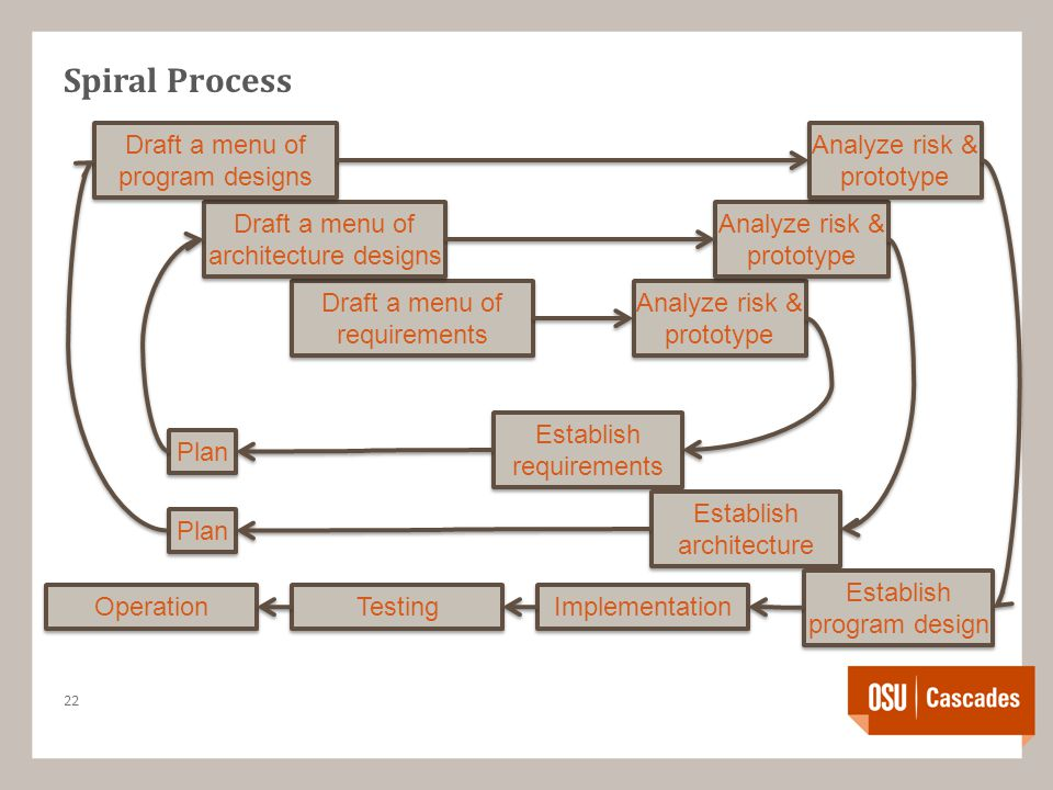 Spiral Process 22 Draft a menu of requirements Establish requirements Plan Analyze risk & prototype Draft a menu of architecture designs Analyze risk & prototype Draft a menu of program designs Establish architecture Establish program design Implementation Testing Operation Plan
