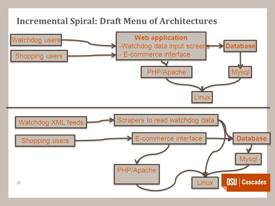 Incremental Spiral: Draft Menu of Architectures 25 PHP/Apache Mysql Web application -Watchdog data input screens - E-commerce interface Web application -Watchdog data input screens - E-commerce interface Database Linux PHP/Apache Mysql E-commerce interface Database Linux Scrapers to read watchdog data Watchdog users Shopping users Watchdog XML feeds Shopping users
