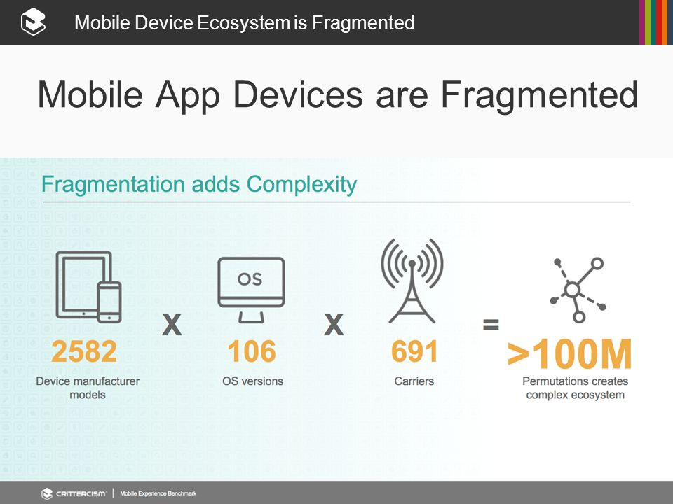 Mobile Device Ecosystem is Fragmented Mobile App Devices are Fragmented