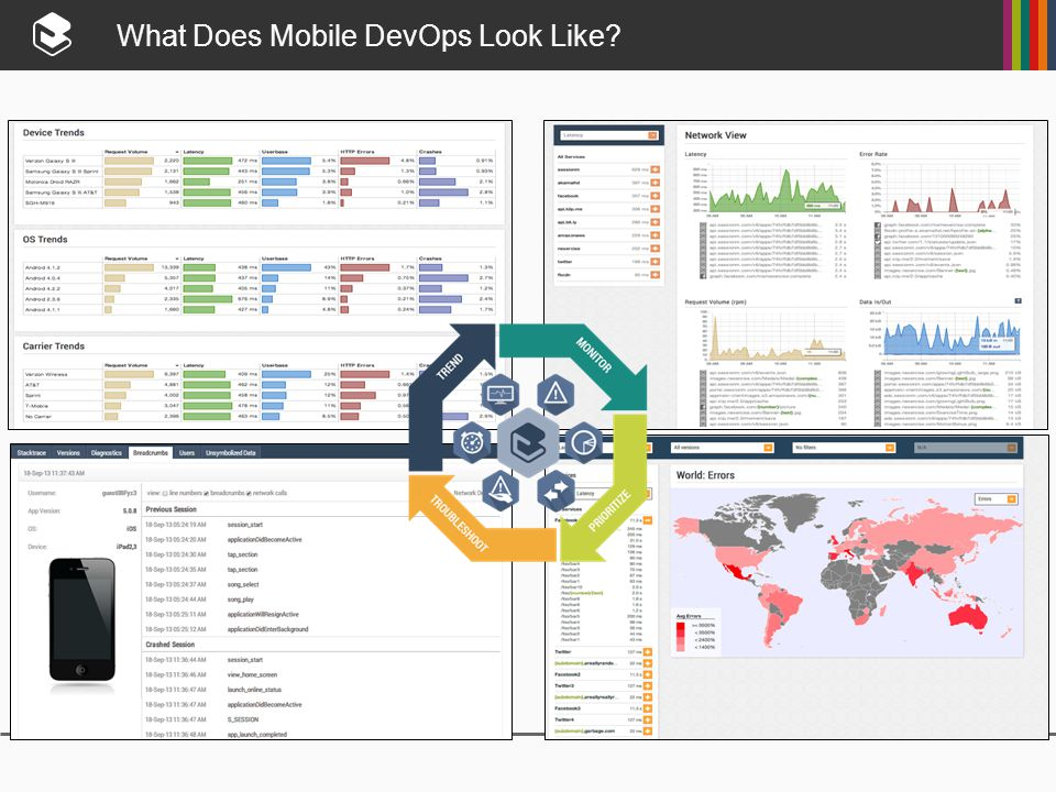 What Does Mobile DevOps Look Like