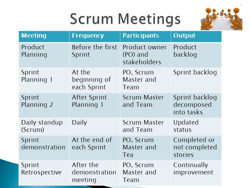 MeetingFrequencyParticipantsOutput Product Planning Before the first Sprint Product owner (PO) and stakeholders Product backlog Sprint Planning 1 At t