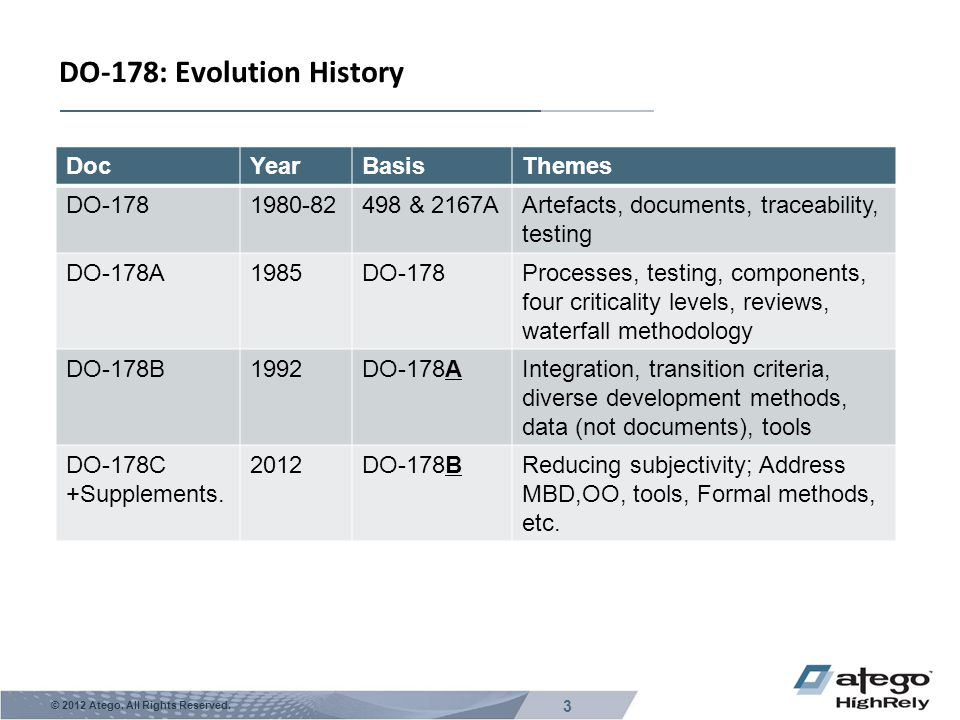 3 © 2012 Atego. All Rights Reserved. DO-178: Evolution History DocYearBasisThemes DO-1781980-82498 & 2167AArtefacts, documents, traceability, testing