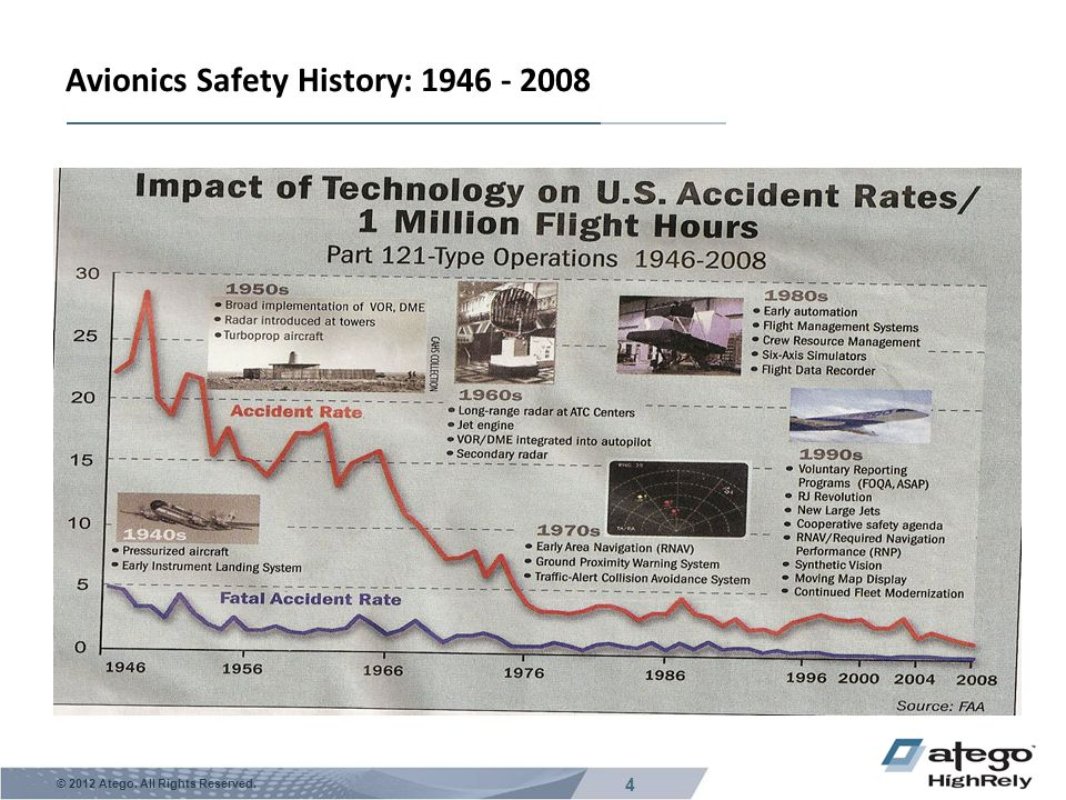 4 © 2012 Atego. All Rights Reserved. Avionics Safety History: 1946 - 2008