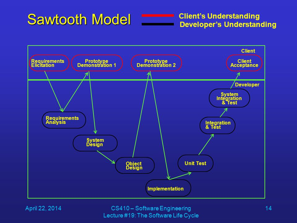 April 22, 2014CS410 – Software Engineering Lecture #19: The Software Life Cycle 14 Sawtooth Model Client's Understanding Developer's Understanding Requirements Elicitation Implementation System Design Object Design Requirements Analysis Unit Test Prototype Demonstration 2 Client Developer Client Acceptance System Integration & Test Integration & Test Prototype Demonstration 1