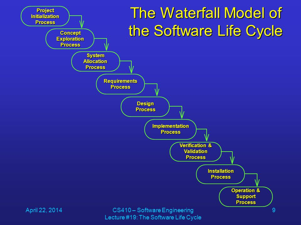 April 22, 2014CS410 – Software Engineering Lecture #19: The Software Life Cycle 9 The Waterfall Model of the Software Life Cycle Project Initialization Process Concept Exploration Process System Allocation Process Requirements Process Design Process Implementation Process Verification & Validation Process Installation Process Operation & Support Process