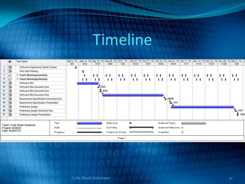 Timeline 32Code Shark Solutions