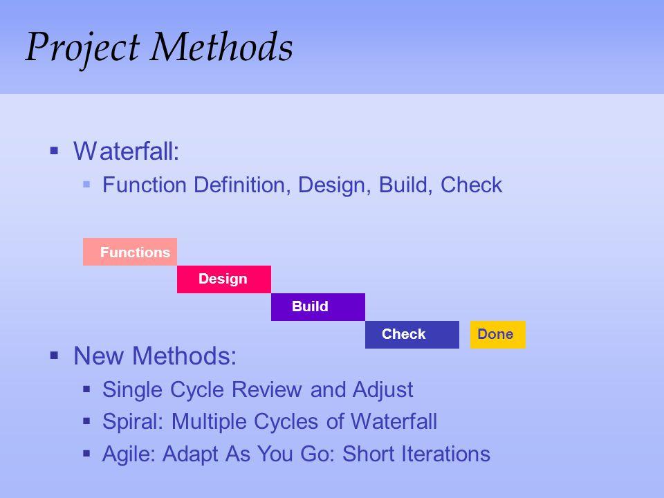 Agile Method's Focus Scrum FDDXP Crystal Project ManagementEngineering Scrum FDD XP Crystal StructuredUnstructured Structure Methodology DSDM