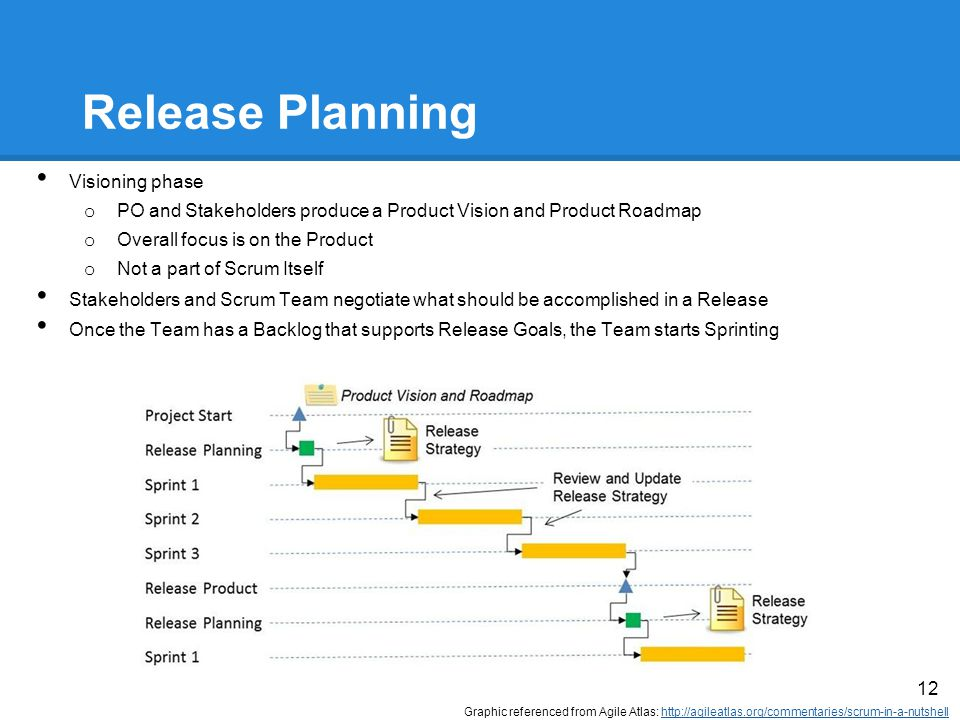 Release Planning Visioning phase o PO and Stakeholders produce a Product Vision and Product Roadmap o Overall focus is on the Product o Not a part of