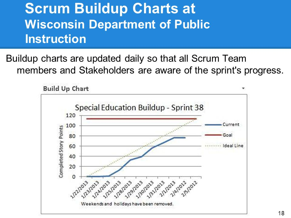 Scrum Buildup Charts at Wisconsin Department of Public Instruction Buildup charts are updated daily so that all Scrum Team members and Stakeholders ar
