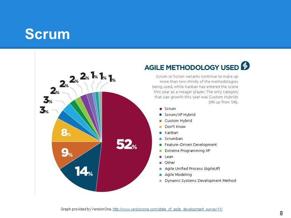 Scrum Graph provided by VersionOne.