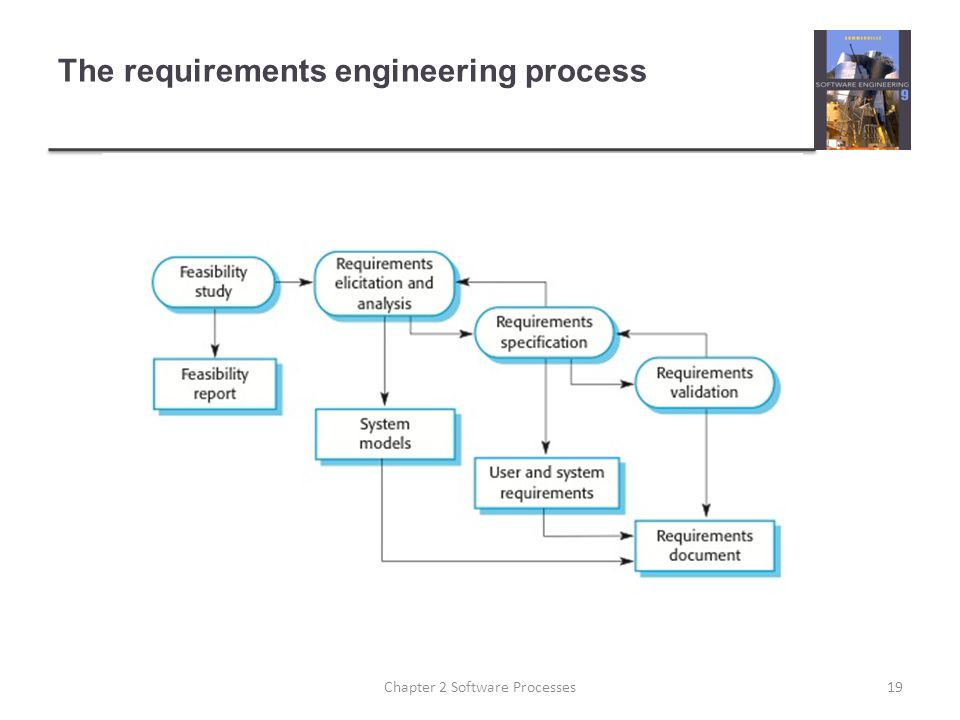 The requirements engineering process 19Chapter 2 Software Processes