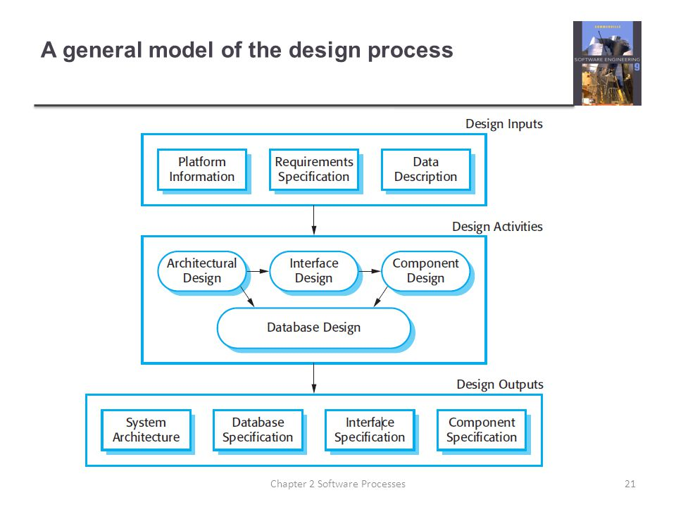 A general model of the design process 21Chapter 2 Software Processes