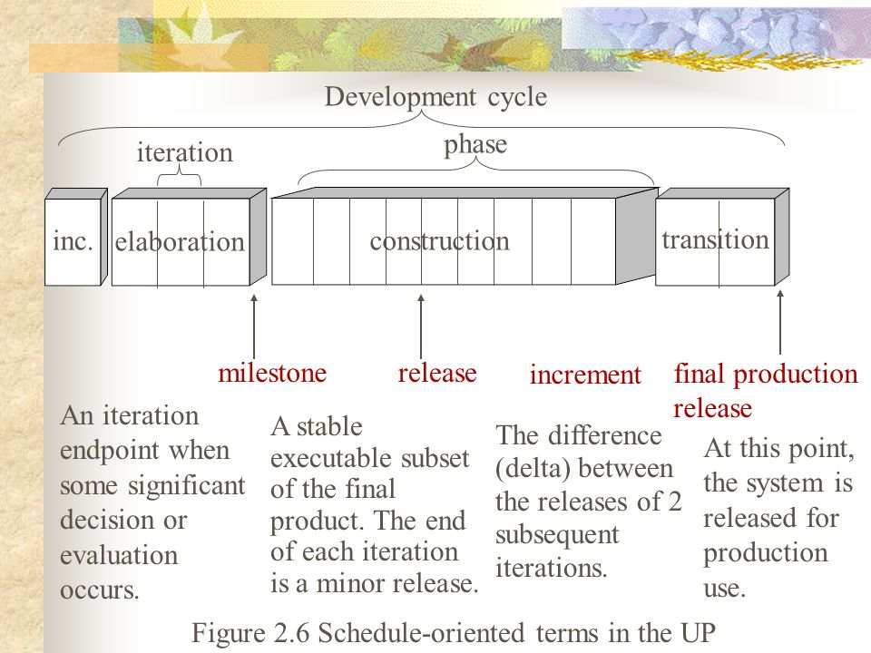 Development cycle inc. elaboration construction transition iteration phase milestonerelease increment final production release An iteration endpoint w